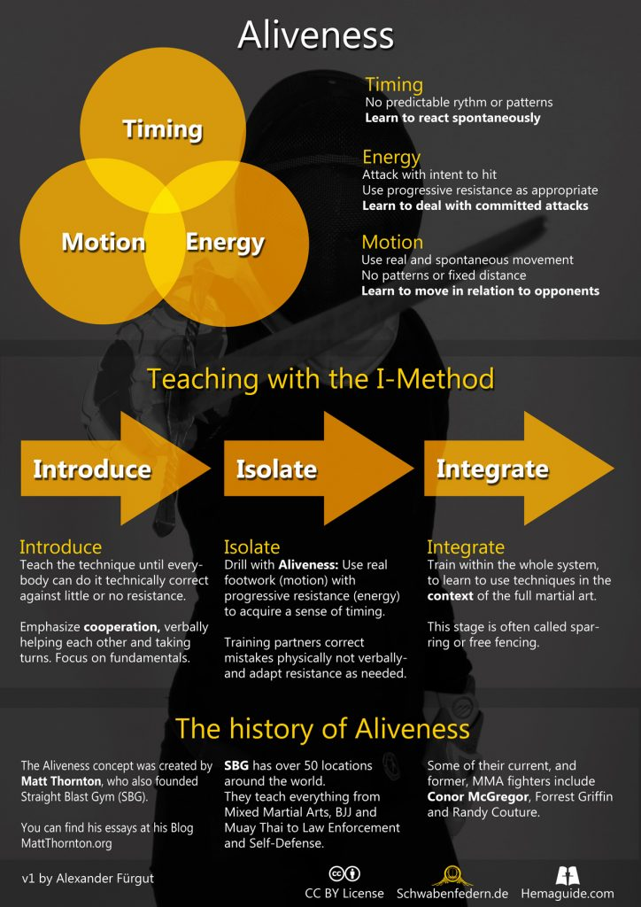Aliveness consists of Timing, Energy and Motion and can be taught with the I-Method. The I-Method has the three steps, Introduce, Isolate and Integrate. The concept was coined and developed by Matt Thornton.